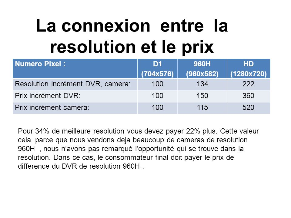 D1 vs. 960H resolution La fonction ZOOM