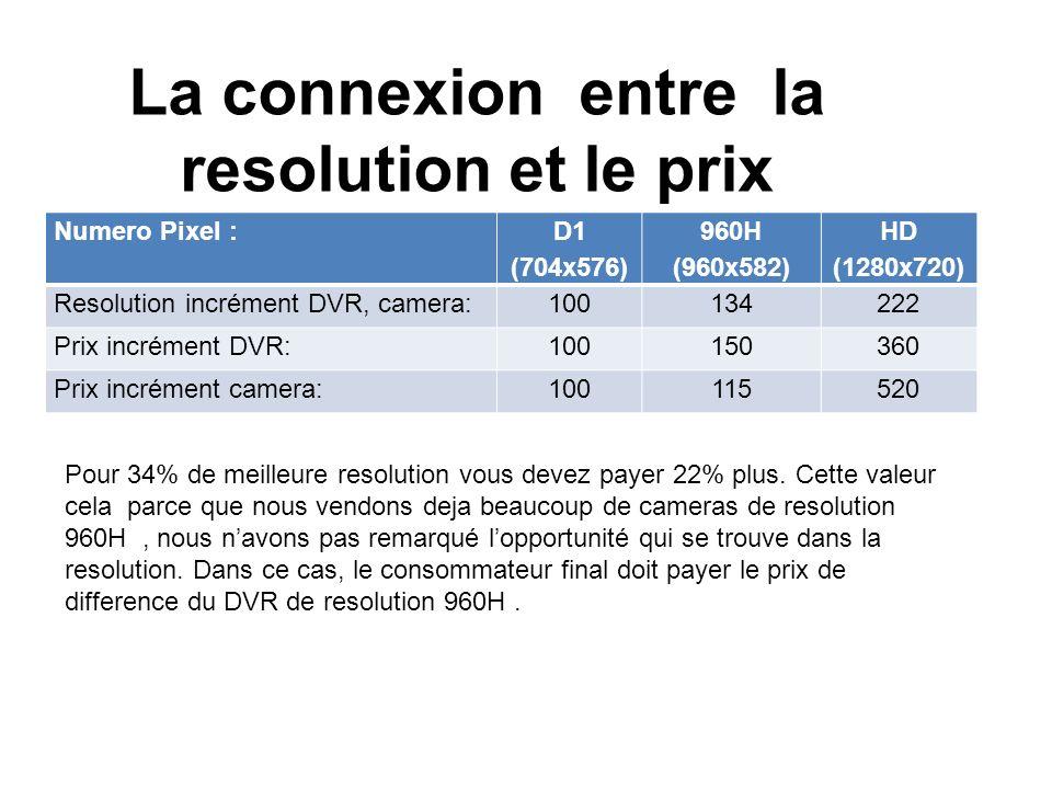 La connexion entre la resolution et le prix Numero Pixel : D1 (704x576) 960H (960x582) HD (1280x720) Resolution incrément DVR, camera:100134222 Prix incrément DVR:100150360 Prix incrément camera:100115520 Pour 34% de meilleure resolution vous devez payer 22% plus.