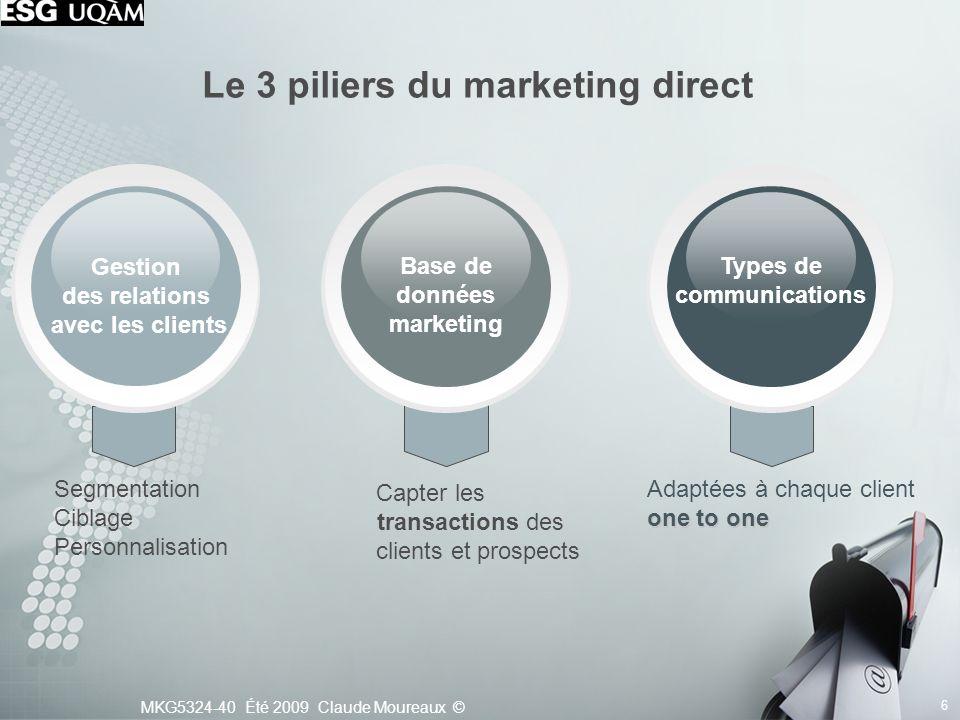 MKG5324-40 Été 2009 Claude Moureaux © 6 Le 3 piliers du marketing direct Base de données marketing Capter les transactions des clients et prospects Ge