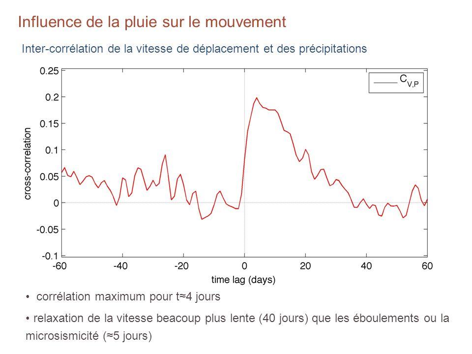 Influence de la pluie sur le mouvement corrélation maximum pour t4 jours relaxation de la vitesse beacoup plus lente (40 jours) que les éboulements ou la microsismicité (5 jours) Inter-corrélation de la vitesse de déplacement et des précipitations