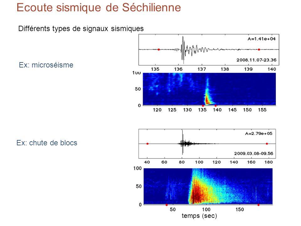 Amplitude Microsismisité et éboulements Nombre dévénements par jour pluviométrie (Luitel) température