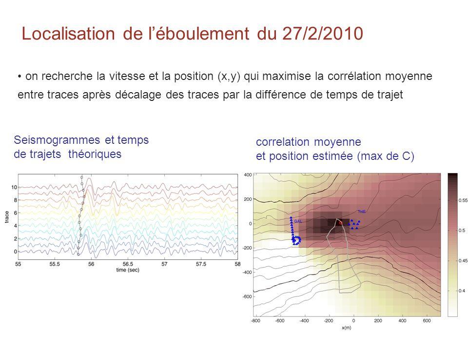 Localisation de léboulement du 27/2/2010 on recherche la vitesse et la position (x,y) qui maximise la corrélation moyenne entre traces après décalage des traces par la différence de temps de trajet correlation moyenne et position estimée (max de C) Seismogrammes et temps de trajets théoriques