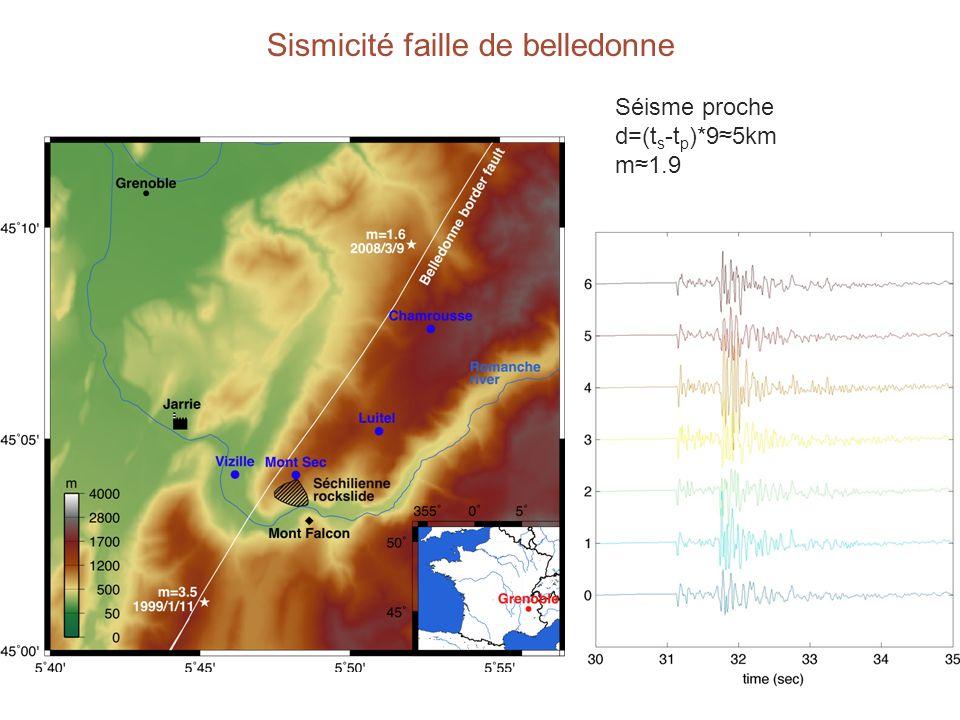 Influence de la pluie sur la micro-sismicité corrélation plus faible que pour les éboulements temps de relaxation plus long décalage temporel (temps du pic) plus grand, 1.7 heure au lieu de 25 minutes Inter-corrélation du taux de microsismicité et des précipitations