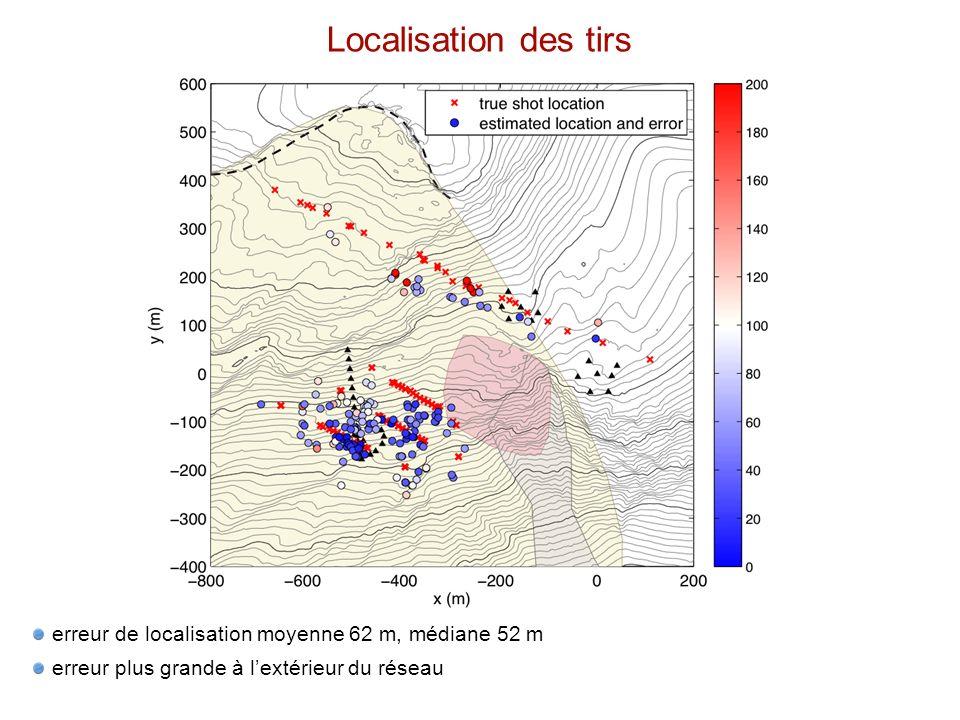 Localisation des tirs erreur de localisation moyenne 62 m, médiane 52 m erreur plus grande à lextérieur du réseau