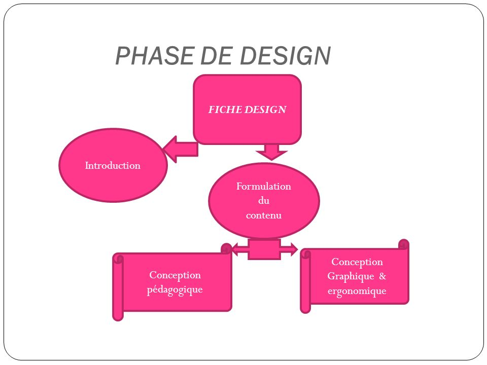 PHASE DE DESIGN Introduction Formulation du contenu FICHE DESIGN Conception pédagogique Conception Graphique & ergonomique
