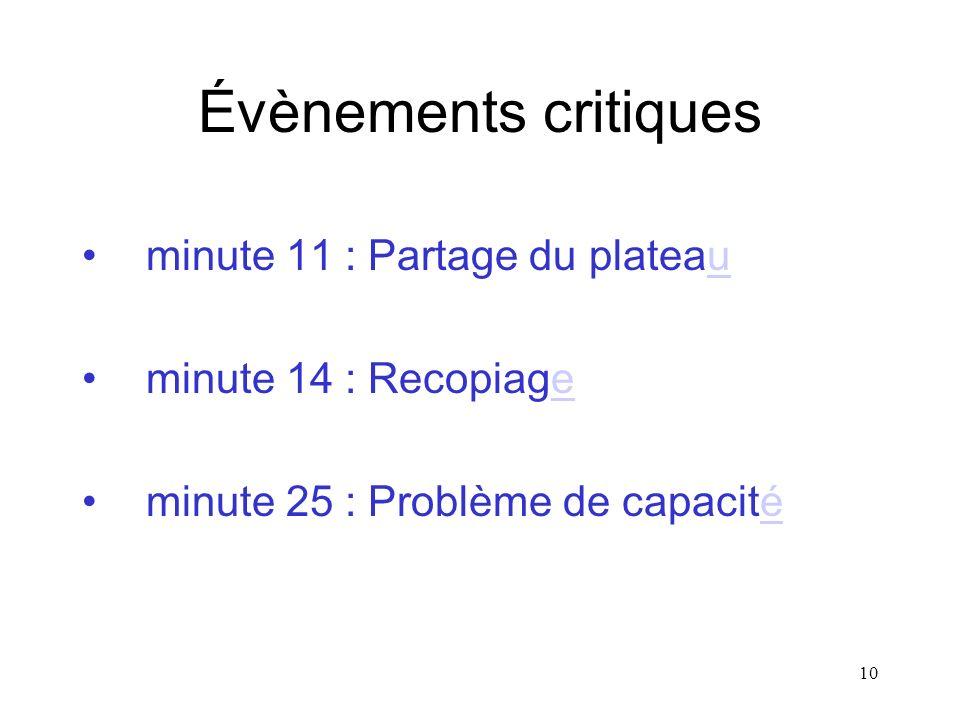 10 Évènements critiques minute 11 : Partage du plateauu minute 14 : Recopiagee minute 25 : Problème de capacitéé
