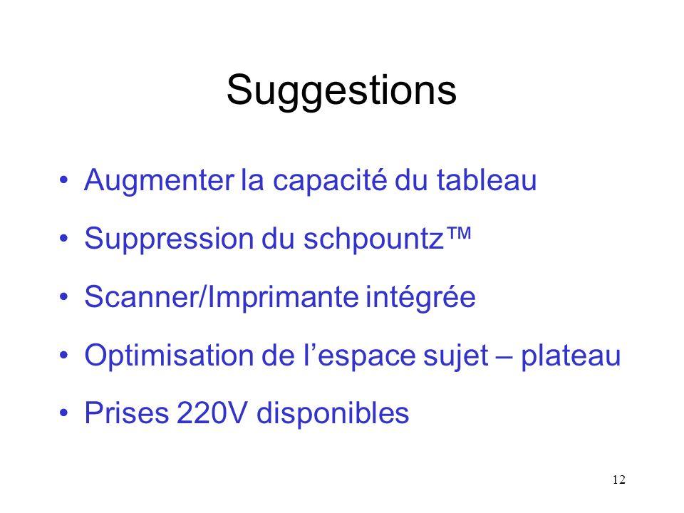 12 Suggestions Augmenter la capacité du tableau Suppression du schpountz Scanner/Imprimante intégrée Optimisation de lespace sujet – plateau Prises 220V disponibles