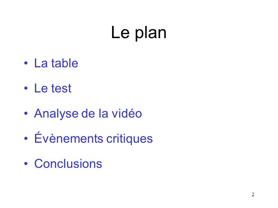 2 Le plan La table Le test Analyse de la vidéo Évènements critiques Conclusions