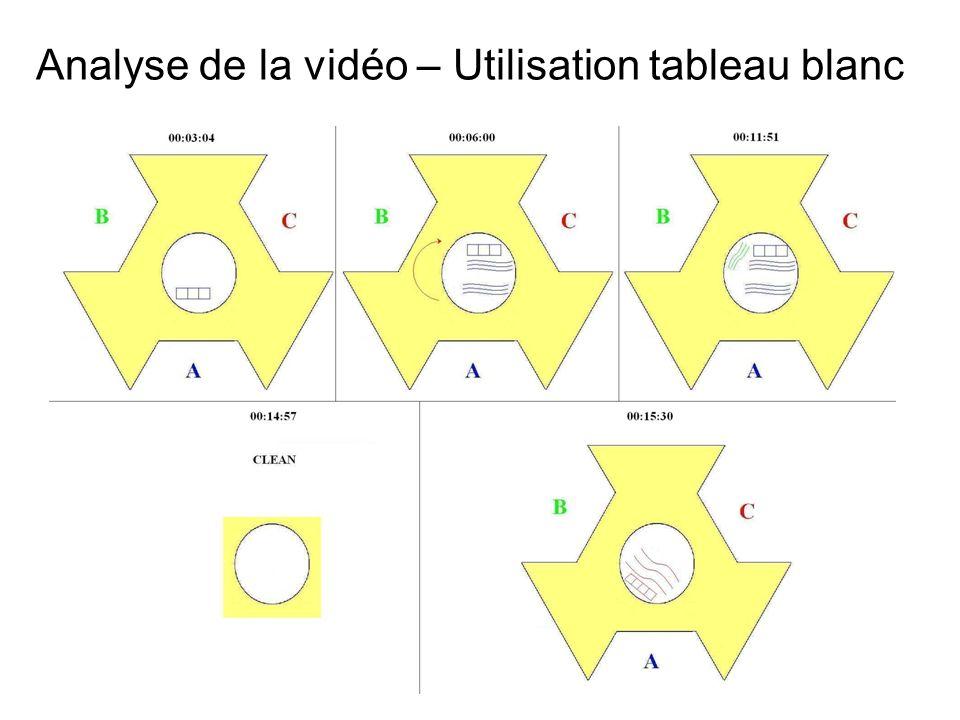 6 Analyse de la vidéo – Utilisation tableau blanc