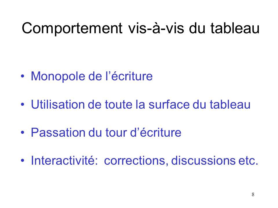 8 Comportement vis-à-vis du tableau Monopole de lécriture Utilisation de toute la surface du tableau Passation du tour décriture Interactivité: corrections, discussions etc.
