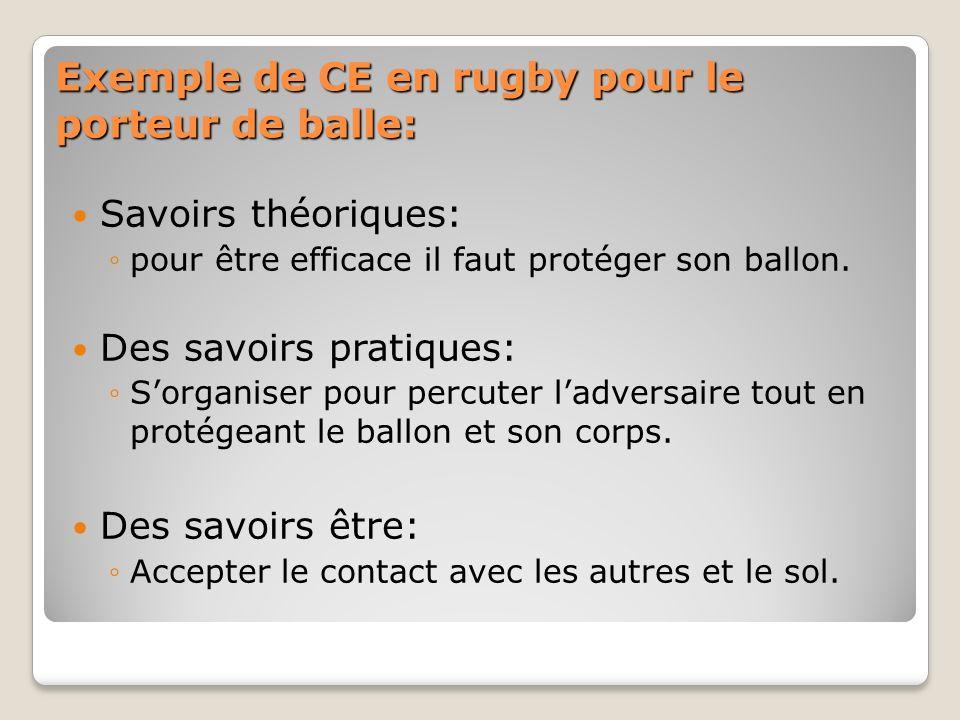 Exemple de CE en rugby pour le porteur de balle: Savoirs théoriques: pour être efficace il faut protéger son ballon. Des savoirs pratiques: Sorganiser