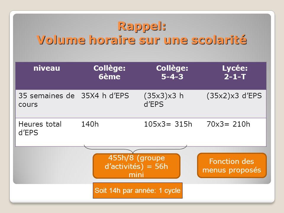 Rappel: Volume horaire sur une scolarité niveauCollège: 6ème Collège: 5-4-3 Lycée: 2-1-T 35 semaines de cours 35X4 h dEPS(35x3)x3 h dEPS (35x2)x3 dEPS