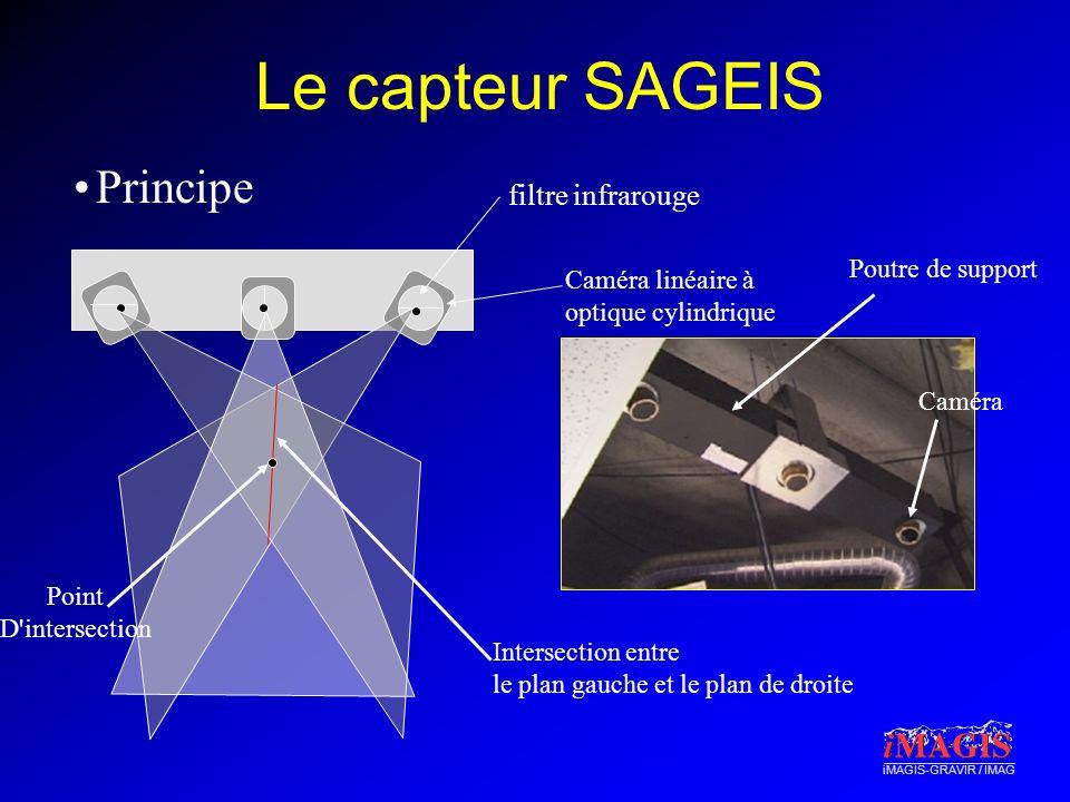 iMAGIS-GRAVIR / IMAG Le capteur SAGEIS Principe Caméra linéaire à optique cylindrique Intersection entre le plan gauche et le plan de droite Point D intersection Caméra Poutre de support filtre infrarouge