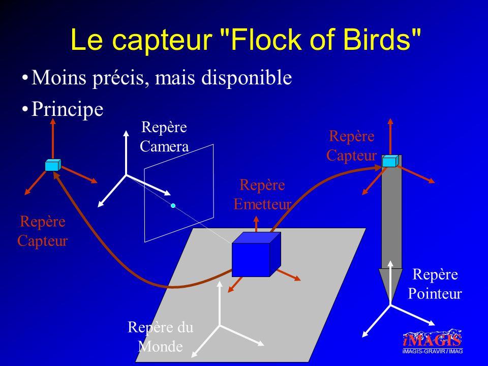 iMAGIS-GRAVIR / IMAG Le capteur Flock of Birds Moins précis, mais disponible Principe Repère Pointeur Repère Capteur Repère Capteur Repère Camera Repère Emetteur Repère du Monde