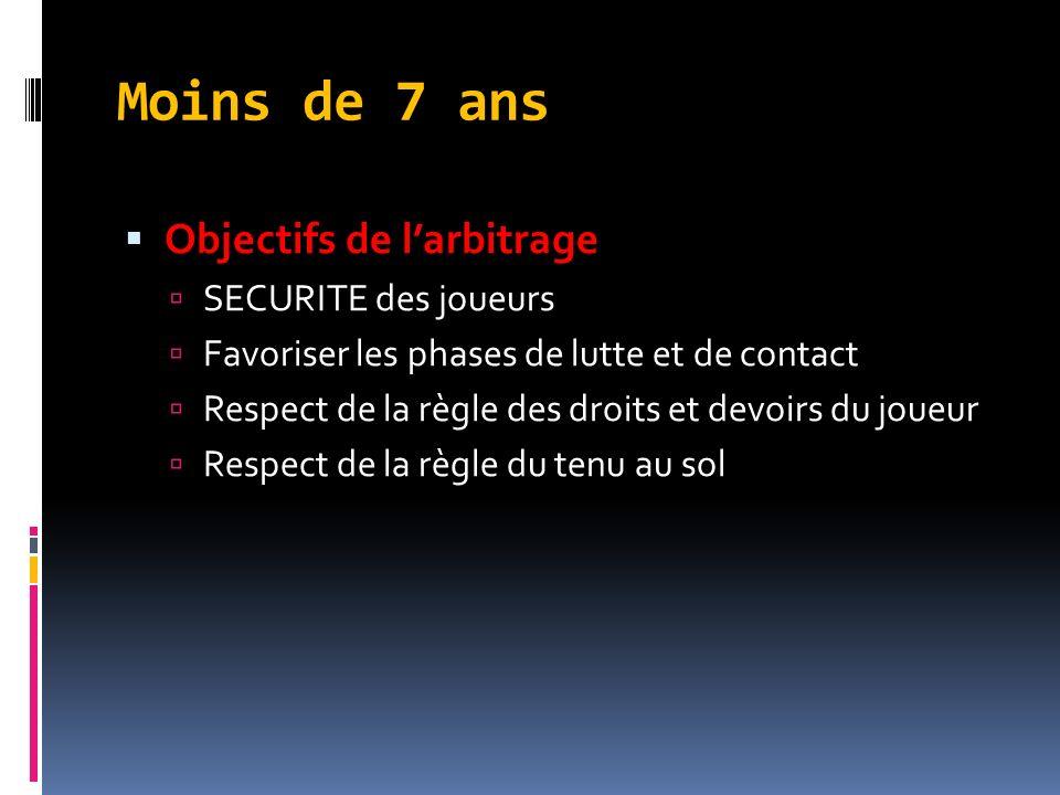 Moins de 7 ans Objectifs de larbitrage SECURITE des joueurs Favoriser les phases de lutte et de contact Respect de la règle des droits et devoirs du joueur Respect de la règle du tenu au sol