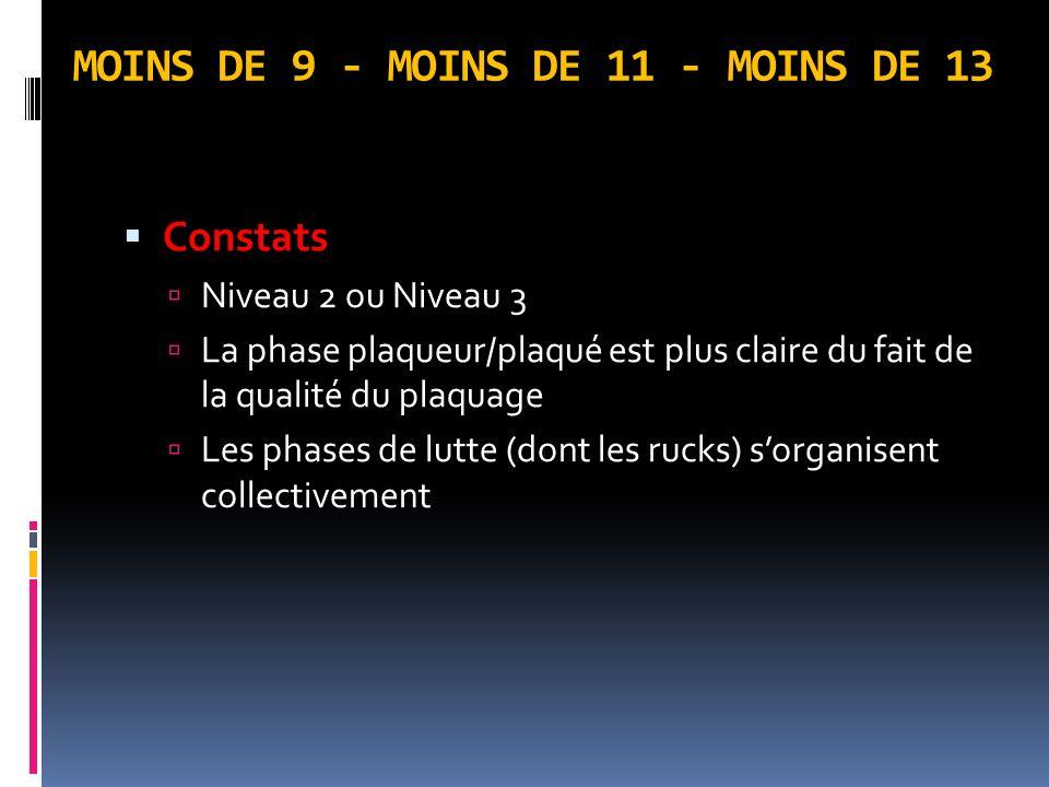 MOINS DE 9 - MOINS DE 11 - MOINS DE 13 Constats Niveau 2 ou Niveau 3 La phase plaqueur/plaqué est plus claire du fait de la qualité du plaquage Les phases de lutte (dont les rucks) sorganisent collectivement