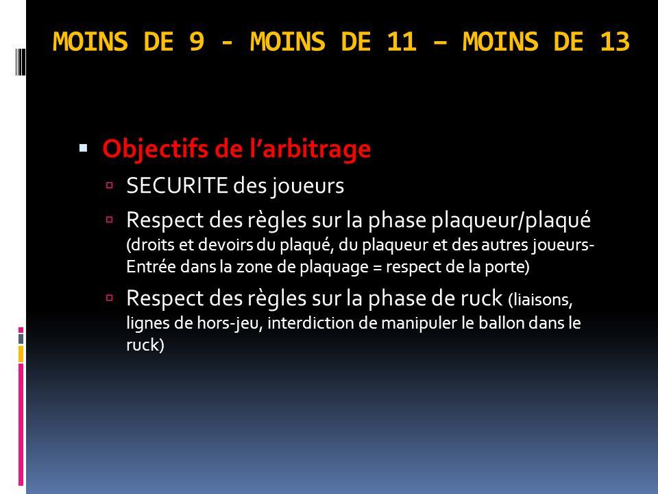 MOINS DE 9 - MOINS DE 11 – MOINS DE 13 Objectifs de larbitrage SECURITE des joueurs Respect des règles sur la phase plaqueur/plaqué (droits et devoirs du plaqué, du plaqueur et des autres joueurs- Entrée dans la zone de plaquage = respect de la porte) Respect des règles sur la phase de ruck (liaisons, lignes de hors-jeu, interdiction de manipuler le ballon dans le ruck)
