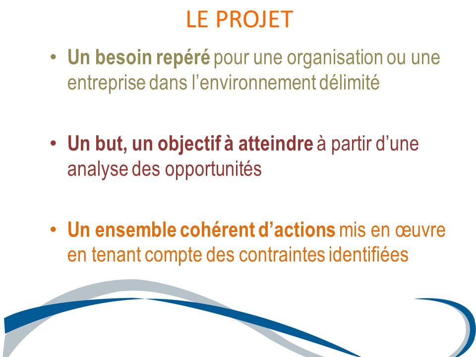 Un besoin repéré pour une organisation ou une entreprise dans lenvironnement délimité Un but, un objectif à atteindre à partir dune analyse des opport