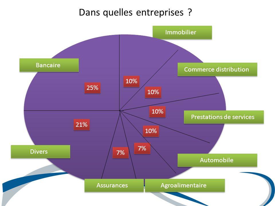 Dans quelles entreprises ? Immobilier 25% 10% 7% 21% Bancaire Commerce distribution Prestations de services Automobile Agroalimentaire Divers Assuranc
