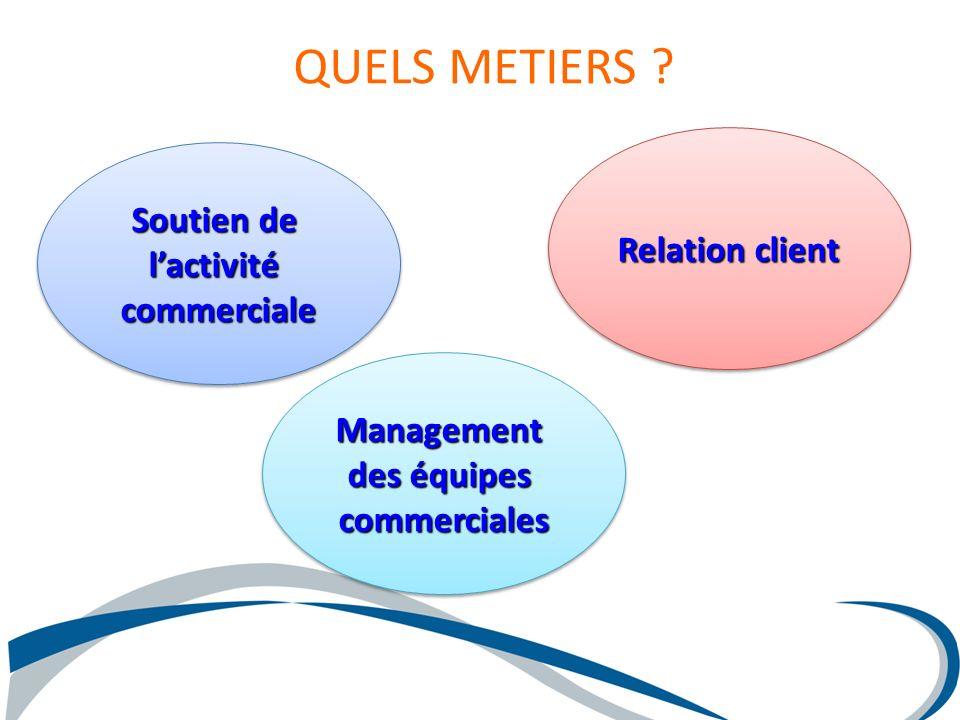 QUELS METIERS ? Management des équipes commercialesManagement commerciales Soutien de lactivitécommerciale lactivitécommerciale Relation client