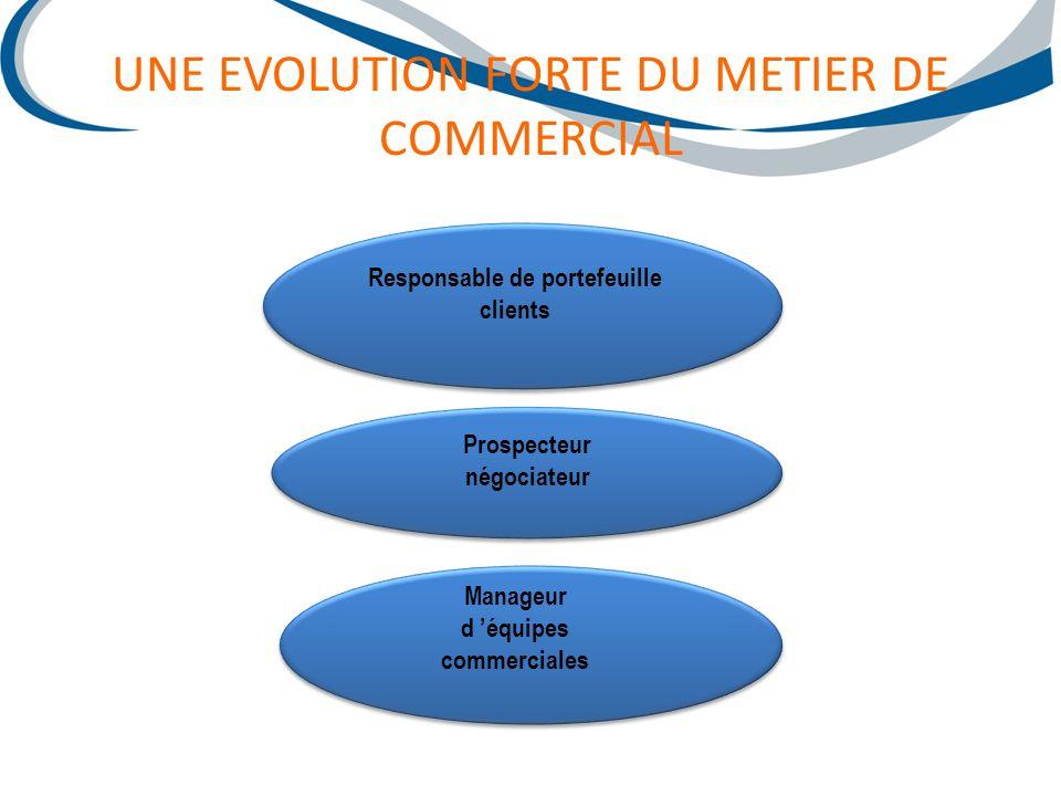 Vente et gestion de la relation client Production dinformations commerciales Organisation management de lactivité commerciale Mise en œuvre de la politique commerciale METIER Un métier autour de 4 fonctions…