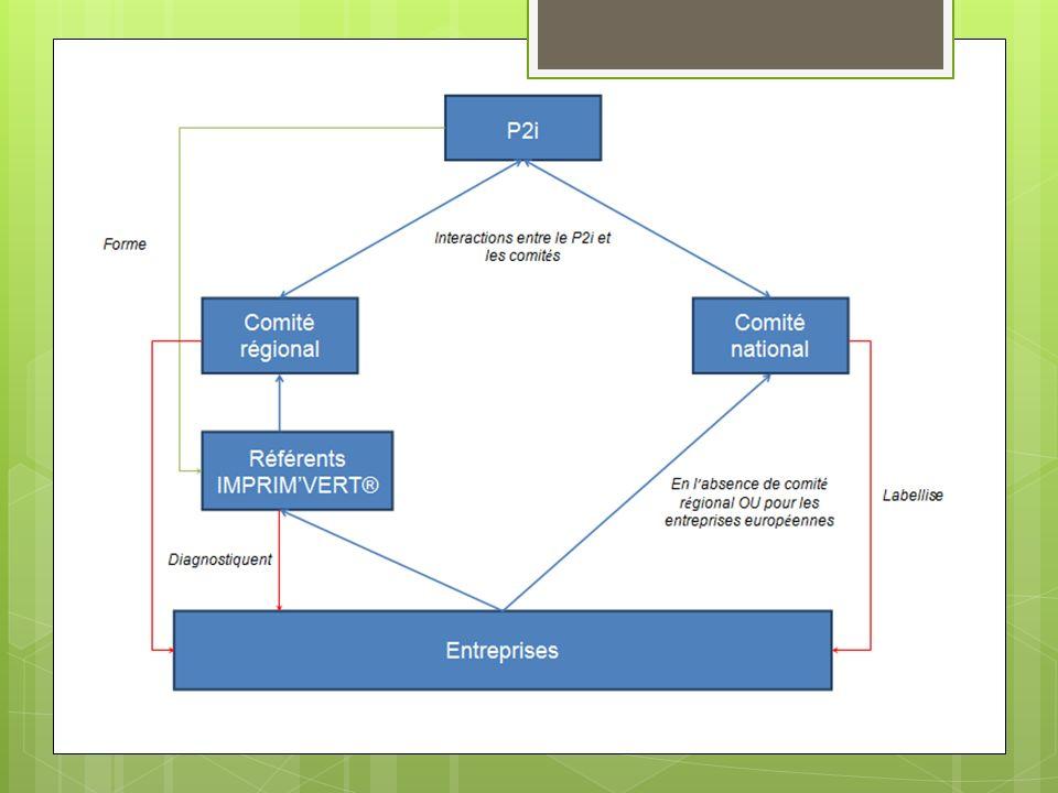 Gestion de projets et développement de nouveaux outils Le lancement de nouvelles opérations ainsi que la gestion de nouveaux projets Lancement des éco-défis, plans de préventions avec les collectivités, rencontres nationales… Développement des actions existantes Nouvel outil danalyse pour laction éco-défis… Chargé de mission environnement Matériel Consommation (W) Nombre Heures d utilisation Consommation par année Remplacement par une ampoule à basse consommation Gain kWh / an Gain éq.