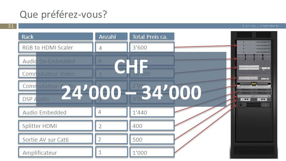 © AMX 2011 | All Rights Reserved Que préférez-vous? 31 RackAnzahlTotal Preis ca. RGB to HDMI Scaler 4 3600 Audio De-Embedded 6 2100 Commutateur Vidéo