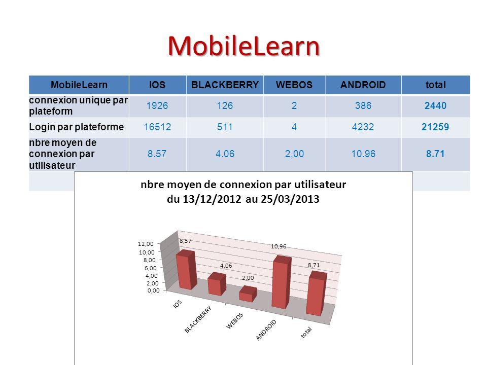 MobileLearn MobileLearnIOSBLACKBERRYWEBOSANDROIDtotal connexion unique par plateform 192612623862440 Login par plateforme165125114423221259 nbre moyen