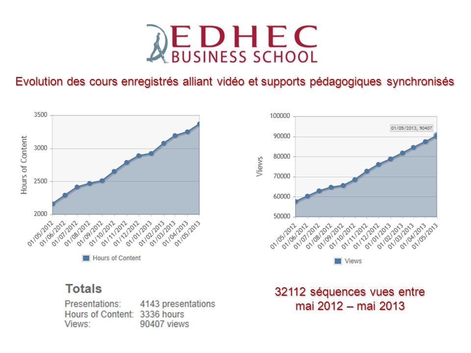 ESPEME Evolution des cours enregistrés alliant vidéo et supports pédagogiques synchronisés 32112 séquences vues entre mai 2012 – mai 2013
