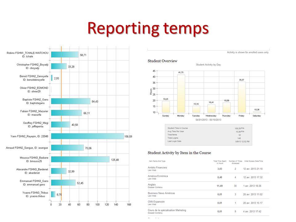 Reporting temps