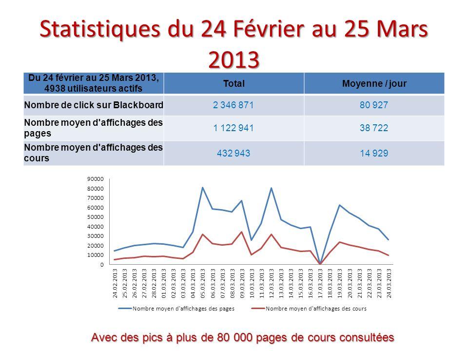 Statistiques du 24 Février au 25 Mars 2013 Du 24 février au 25 Mars 2013, 4938 utilisateurs actifs TotalMoyenne / jour Nombre de click sur Blackboard2