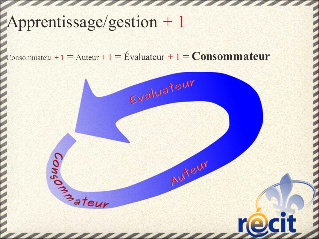 Apprentissage/gestion + 1 Consommateur + 1 = Auteur + 1 = Évaluateur + 1 = Consommateur