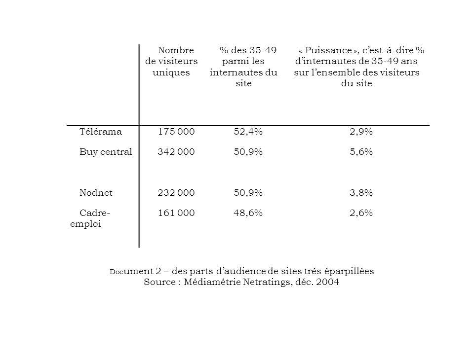Nombre de visiteurs uniques % des 35-49 parmi les internautes du site « Puissance », cest-à-dire % dinternautes de 35-49 ans sur lensemble des visiteurs du site Télérama175 00052,4%2,9% Buy central342 00050,9%5,6% Nodnet232 00050,9%3,8% Cadre- emploi 161 00048,6%2,6% Doc ument 2 – des parts daudience de sites très éparpillées Source : Médiamétrie Netratings, déc.
