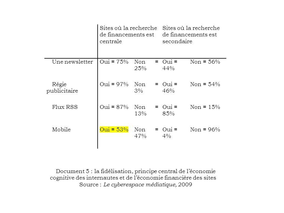 Sites où la recherche de financements est centrale Sites où la recherche de financements est secondaire Une newsletterOui = 75%Non = 25% Oui = 44% Non = 56% Régie publicitaire Oui = 97%Non = 3% Oui = 46% Non = 54% Flux RSSOui = 87%Non = 13% Oui = 85% Non = 15% MobileOui = 53%Non = 47% Oui = 4% Non = 96% Document 5 : la fidélisation, principe central de léconomie cognitive des internautes et de léconomie financière des sites Source : Le cyberespace médiatique, 2009