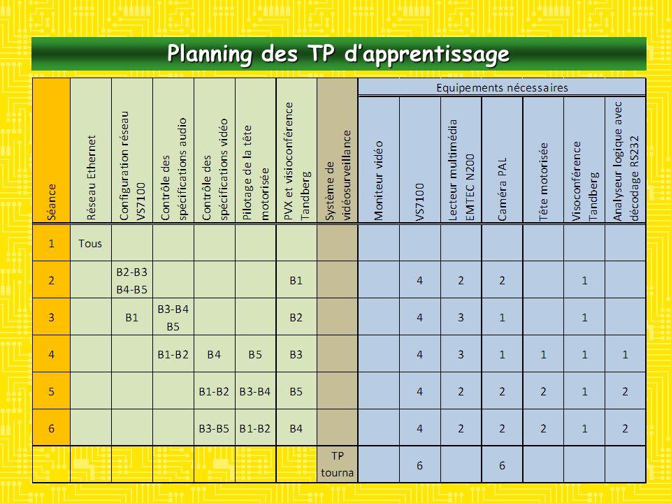 Planning des TP dapprentissage