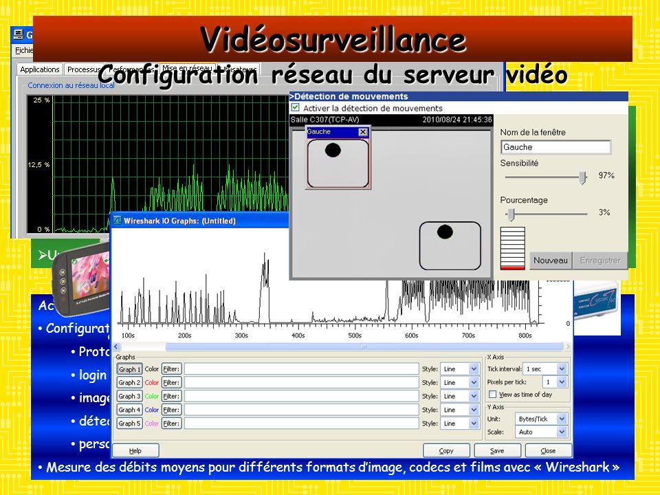 Activités : Mesures des spécifications audio avec «audiotester» pour différents débits et codecs imposés : distorsion à 1kHz bande passante analyse spectrale à composantes multiples Comparaisons avec les résultats attendus Moyens : Un serveur VS7100 de VIVOTEK Un lecteur multimédia Une carte « SD » comportant les stimuli audio Un PC équipée dune carte audio gérée par « Audiotester » Vidéosurveillance Serveur web VS7100 Contrôles des spécifications audio