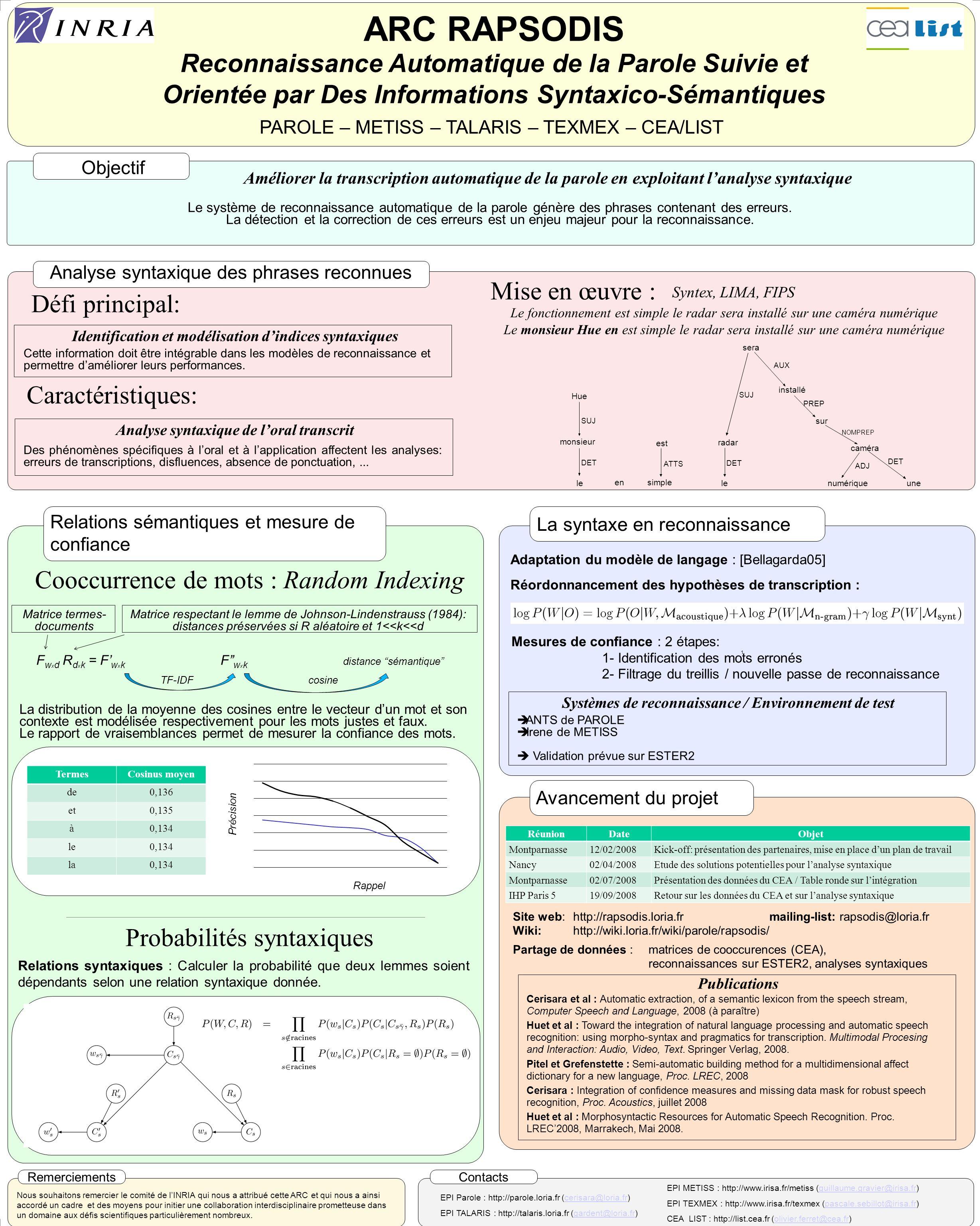 ARC RAPSODIS Reconnaissance Automatique de la Parole Suivie et Orientée par Des Informations Syntaxico-Sémantiques PAROLE – METISS – TALARIS – TEXMEX