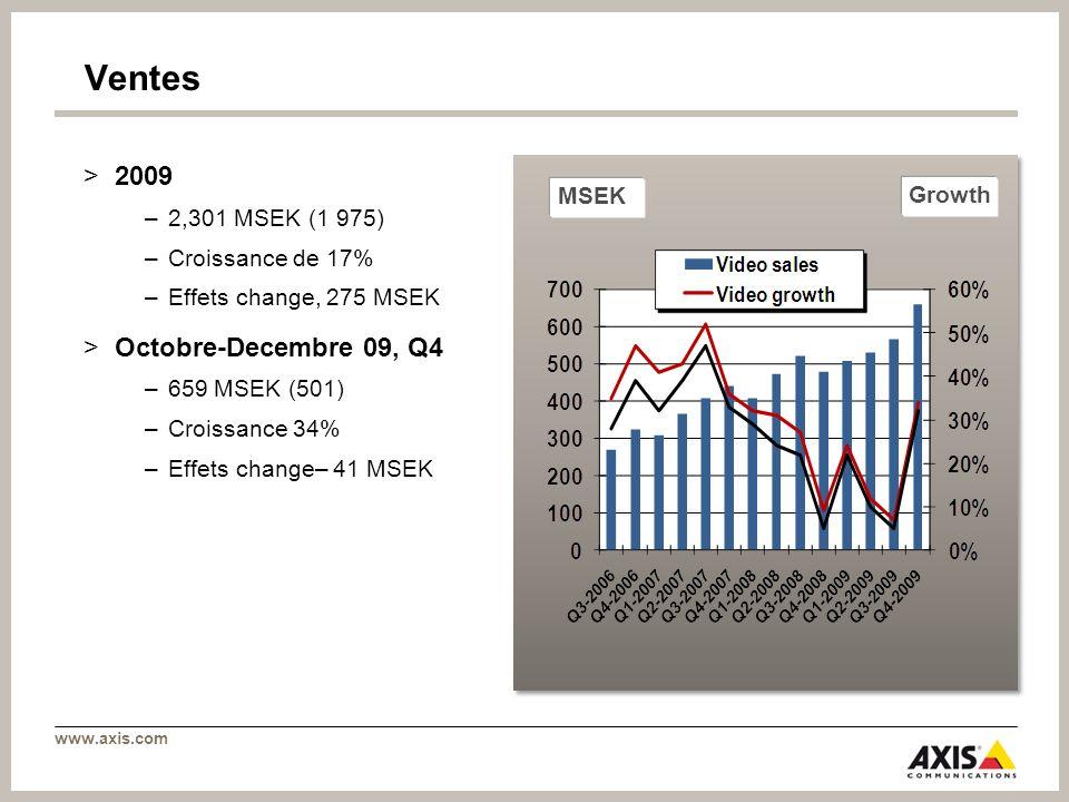www.axis.com Ventes >2009 –2,301 MSEK (1 975) –Croissance de 17% –Effets change, 275 MSEK >Octobre-Decembre 09, Q4 –659 MSEK (501) –Croissance 34% –Ef