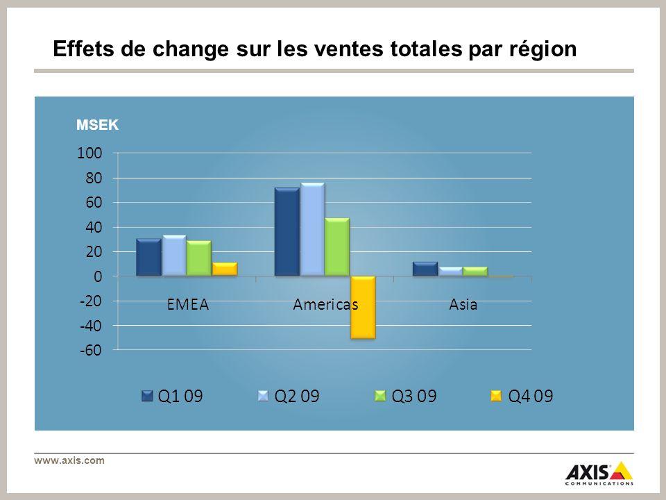 www.axis.com Effets de change sur les ventes totales par région MSEK