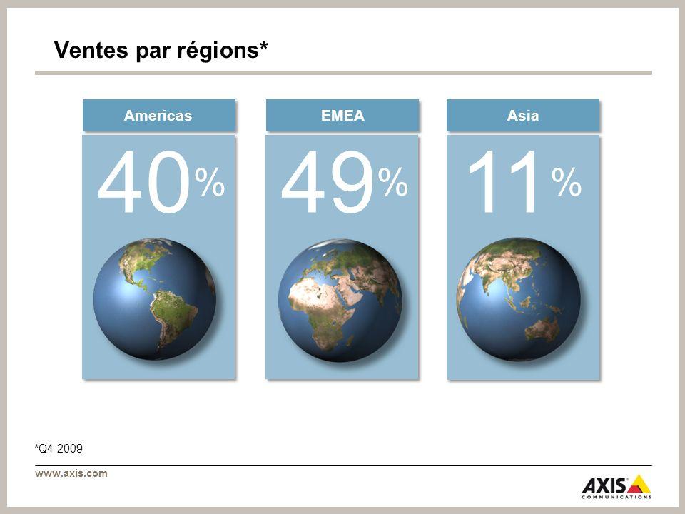 www.axis.com Asia EMEA Americas 40 % 49 % 11 % Ventes par régions* *Q4 2009