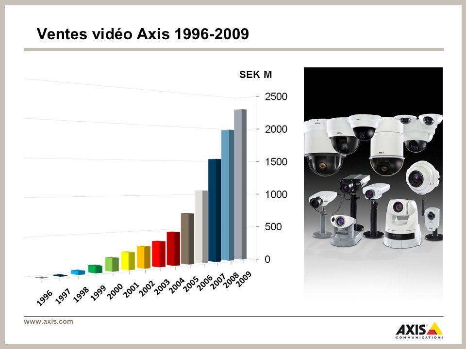 www.axis.com Ventes vidéo Axis 1996-2009 SEK M