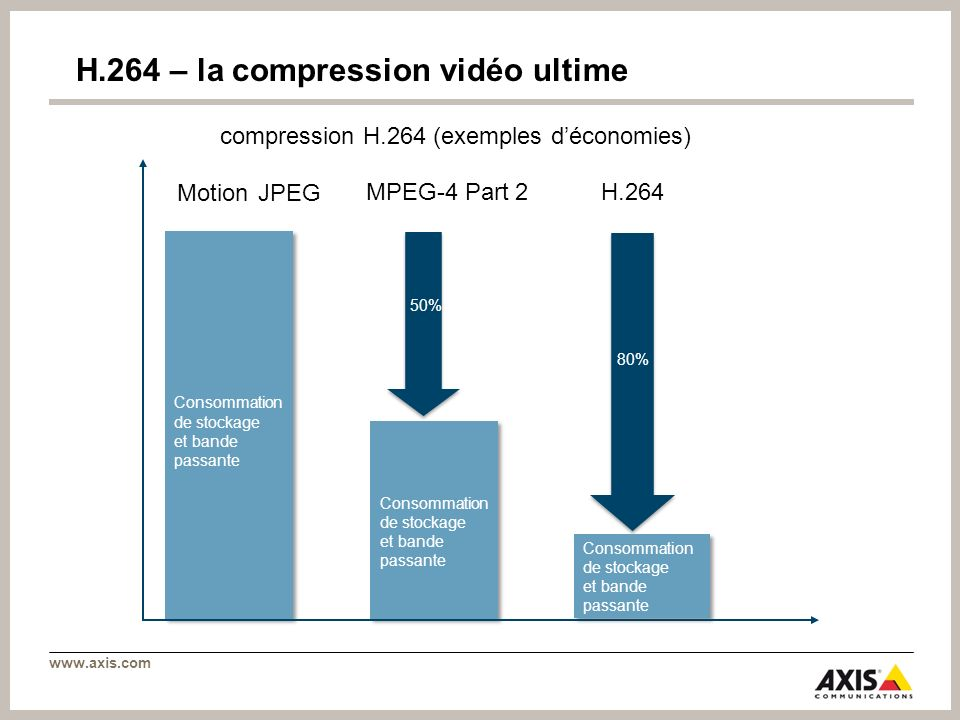 www.axis.com compression H.264 (exemples déconomies) Motion JPEG Consommation de stockage et bande passante MPEG-4 Part 2 Consommation de stockage et