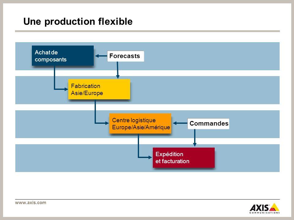 www.axis.com Une production flexible Achat de composants Fabrication Asie/Europe Centre logistique Europe/Asie/Amérique Expédition et facturation Fore