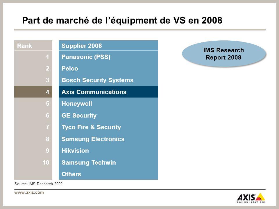 www.axis.com Part de marché de léquipment de VS en 2008 RankSupplier 2008 1Panasonic (PSS) 2Pelco 3Bosch Security Systems 4Axis Communications 5Honeyw