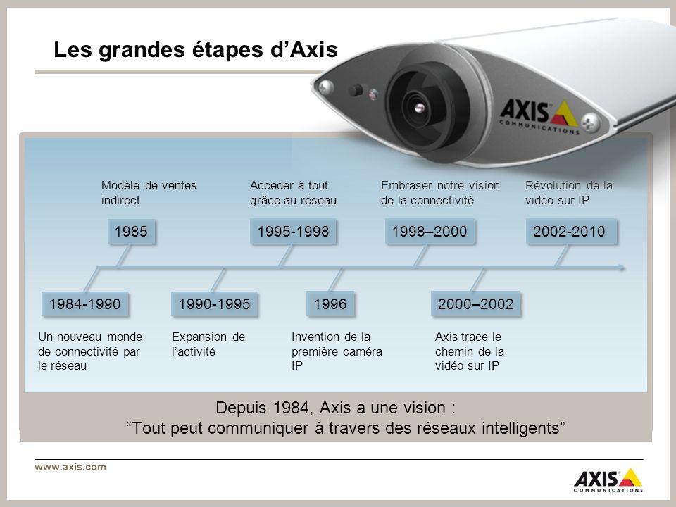 www.axis.com La plateforme dapplications AXIS >Ouvrir les caméras et encodeurs Axis aux applications tierces >Répondre à une large gamme de besoins utilisateurs >Plateforme intégrée dans la caméra réseau dôme fixe AXIS P3301 >La plateforme sera intégrée dans le reste de la gamme courant 2010 >Bénéfices pour tous –Développeurs dapplications –Intégrateurs et revendeurs –Clients finaux
