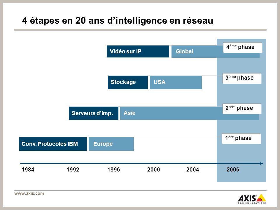 www.axis.com 4 étapes en 20 ans dintelligence en réseau Conv. Protocoles IBM Asie Global 198419921996200020042006 USA Vidéo sur IP Stockage Serveurs d