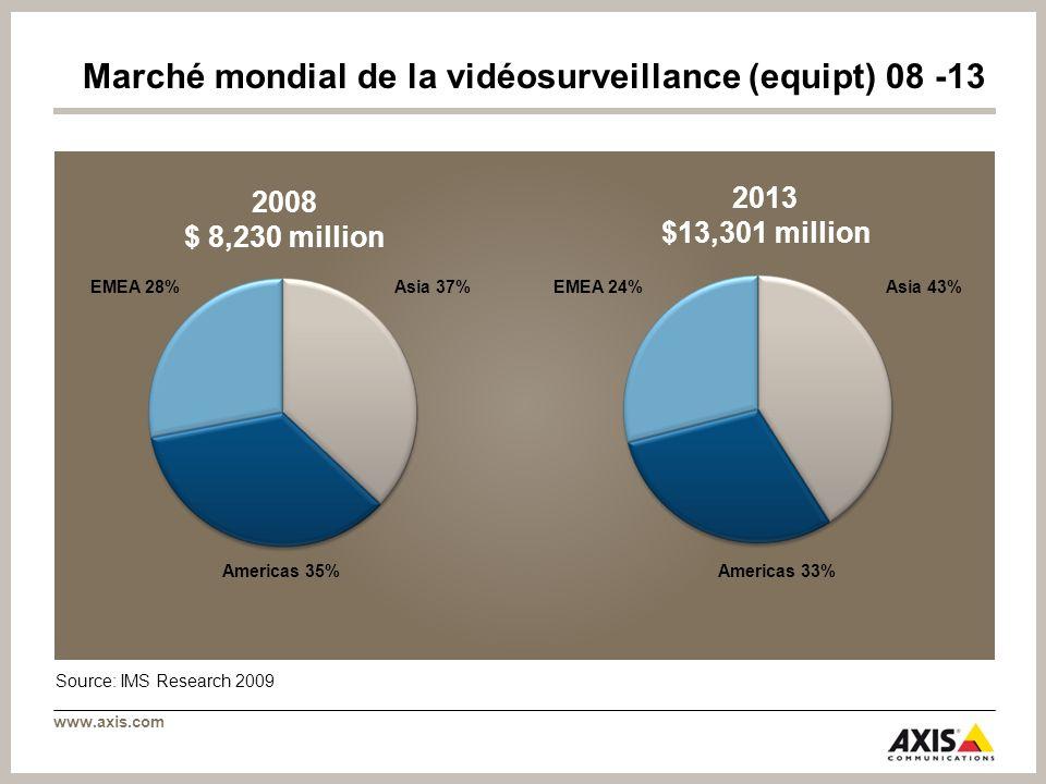 www.axis.com 2008 $ 8,230 million Asia 37%EMEA 28% Americas 35% Asia 43%EMEA 24% Americas 33% 2013 $13,301 million Source: IMS Research 2009 Marché mo
