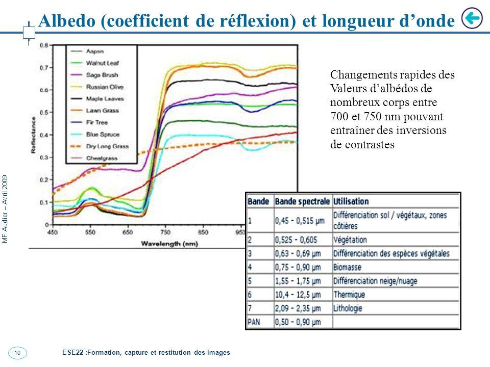 10 MF Audier – Avril 2009 ESE22 :Formation, capture et restitution des images Albedo (coefficient de réflexion) et longueur donde Changements rapides des Valeurs dalbédos de nombreux corps entre 700 et 750 nm pouvant entraîner des inversions de contrastes