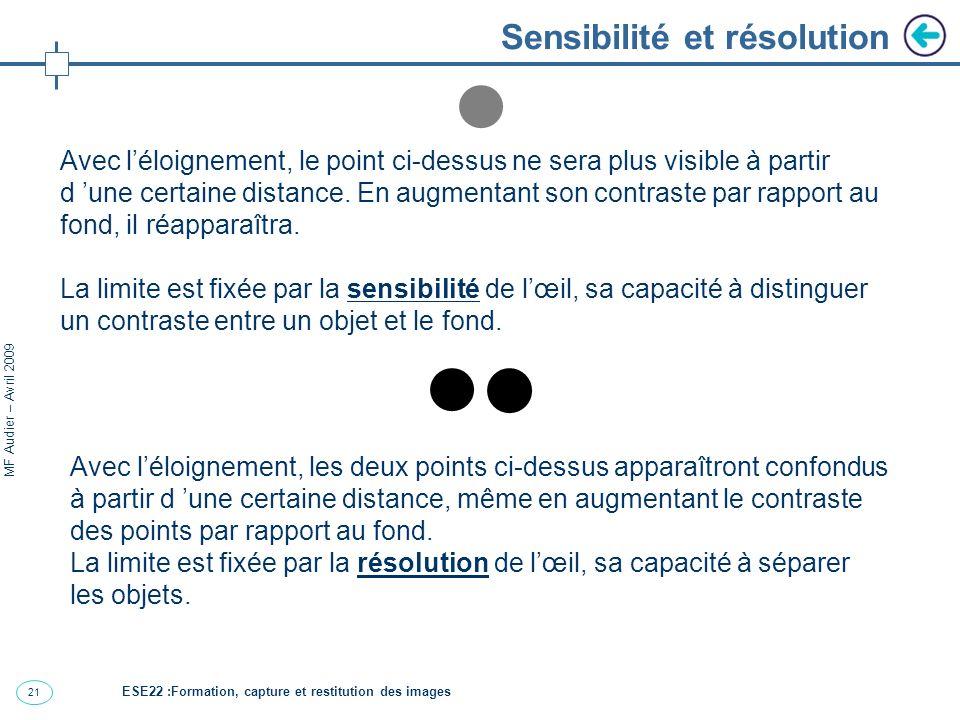 21 MF Audier – Avril 2009 Sensibilité et résolution Avec léloignement, les deux points ci-dessus apparaîtront confondus à partir d une certaine distance, même en augmentant le contraste des points par rapport au fond.