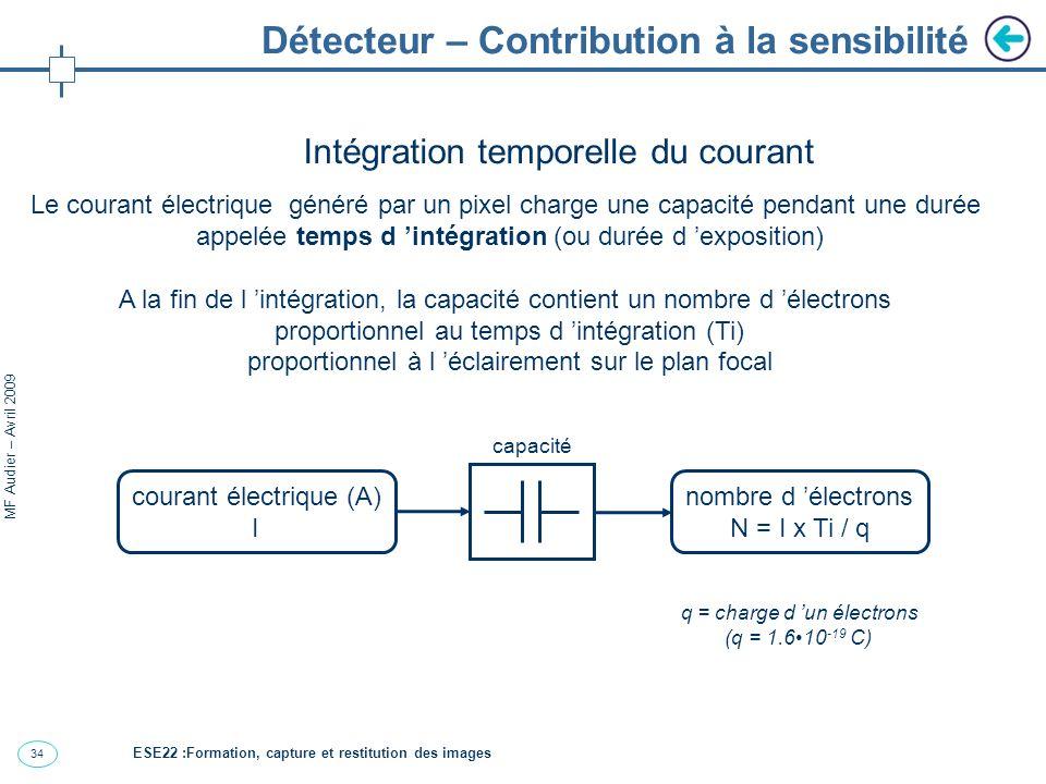 34 MF Audier – Avril 2009 Détecteur – Contribution à la sensibilité Intégration temporelle du courant Le courant électrique généré par un pixel charge une capacité pendant une durée appelée temps d intégration (ou durée d exposition) A la fin de l intégration, la capacité contient un nombre d électrons proportionnel au temps d intégration (Ti) proportionnel à l éclairement sur le plan focal courant électrique (A) I nombre d électrons N = I x Ti / q capacité q = charge d un électrons (q = 1.610 -19 C) ESE22 :Formation, capture et restitution des images